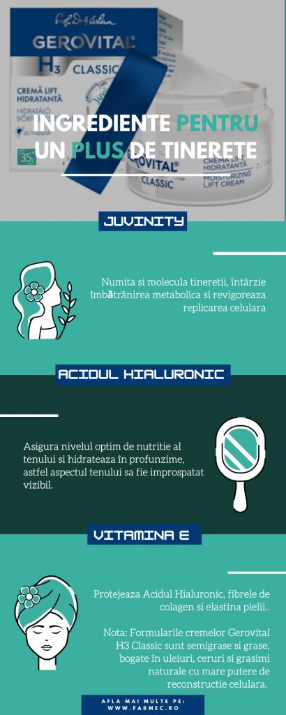 infografic cu produse Farmec, ca si concept al rolului p ecare il are hidratarea