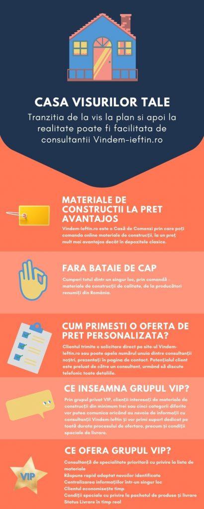 materiale de constructii infografic