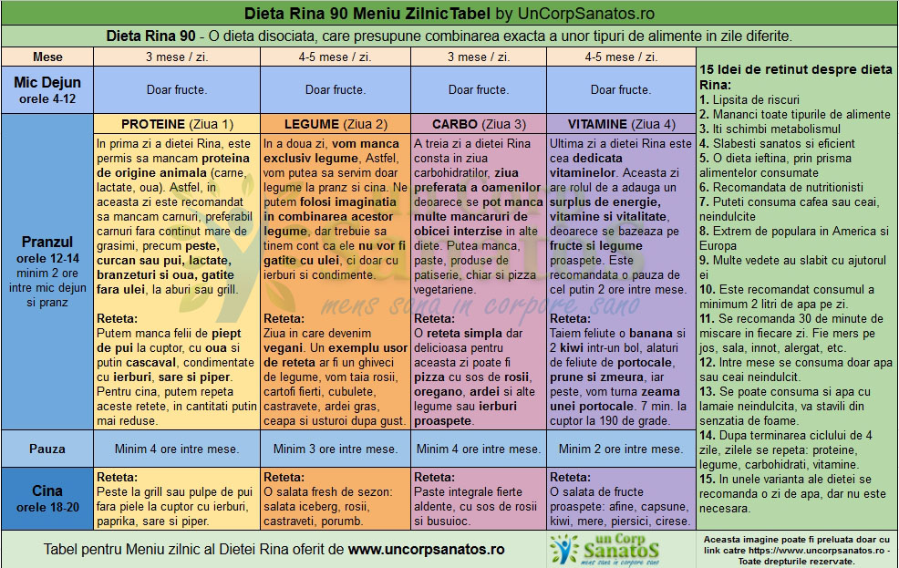 tabel dieta Rina